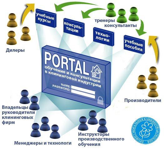 то портал: